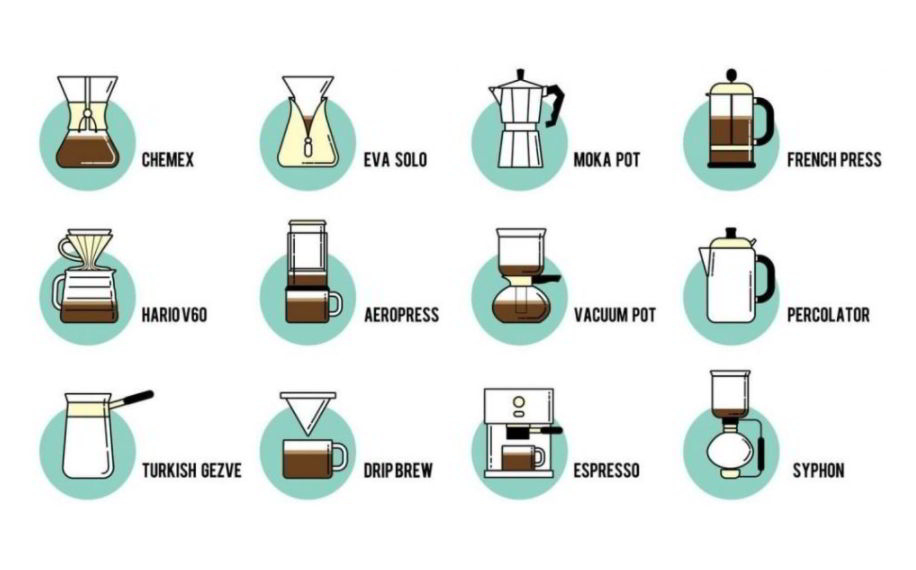 Most popular coffee brewing methods